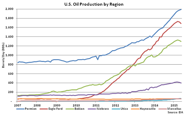 US Oil Production by Region - Apr