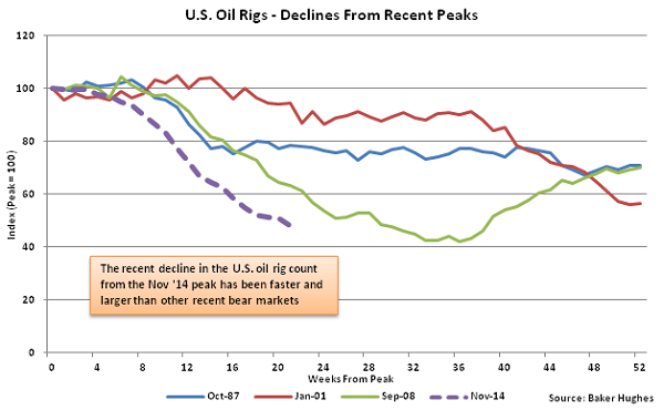 US Oil Rigs - Decline from Recent Peaks - Apr 15