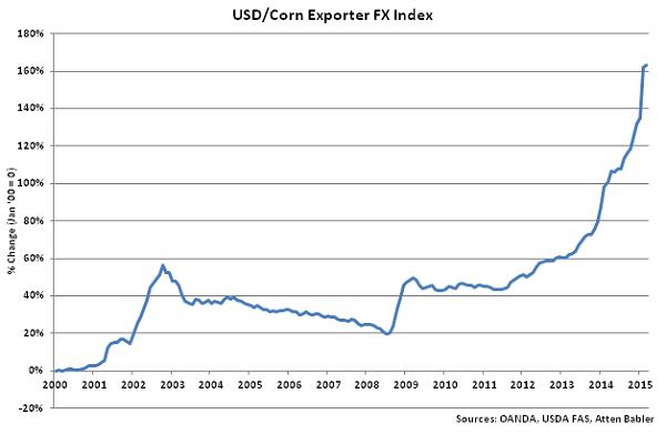 USD-Corn Exporter FX Index - Apr