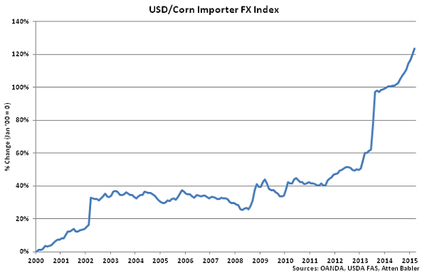 USD-Corn Importer FX Index - Apr