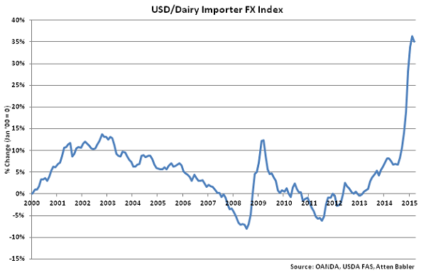 USD-Dairy Importer FX Index - Apr