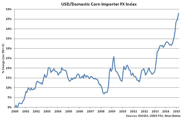 USD-Domestic Corn Importer FX Index - Apr