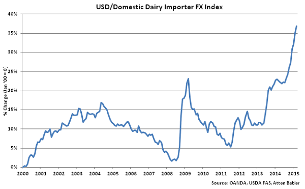 USD-Domestic Dairy Importer FX Index - Apr