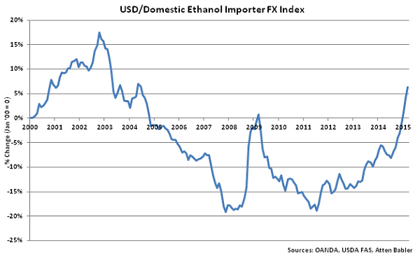 USD-Domestic Ethanol Importer FX Index - Apr