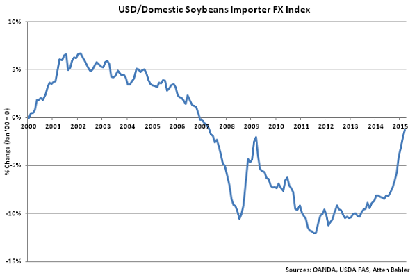 USD-Domestic Soybeans Importer FX Index - Apr