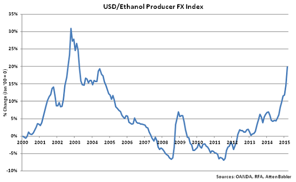 USD-Ethanol Producer FX Index - Apr
