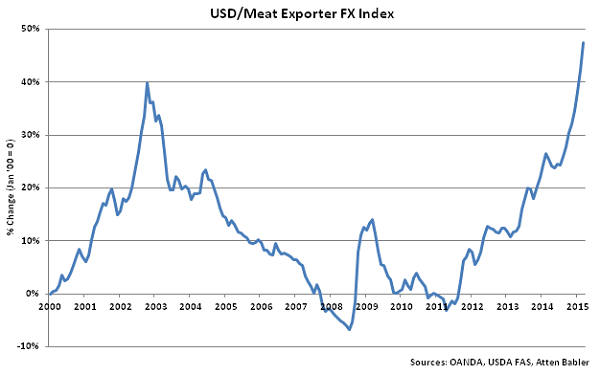 USD-Meat Exporter FX Index - Apr