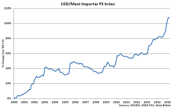 USD-Meat Importer FX Index - Apr