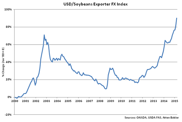 USD-Soybeans Exporter FX Index - Apr