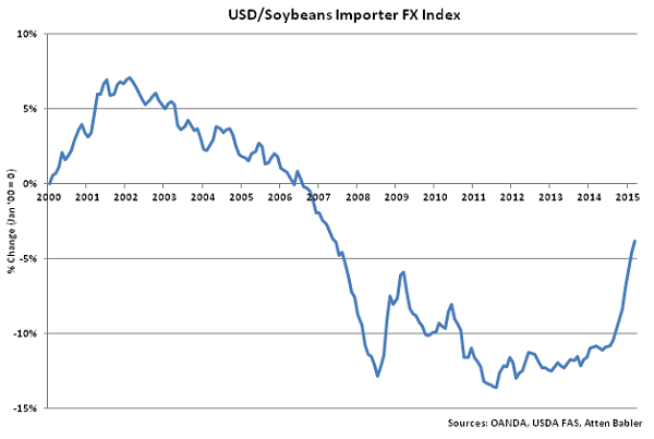 USD-Soybeans Importer FX Index - Apr