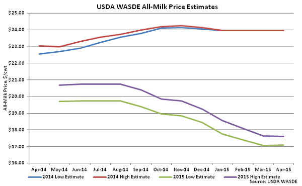 USDA WASDE All-Milk Price Estimates - Apr