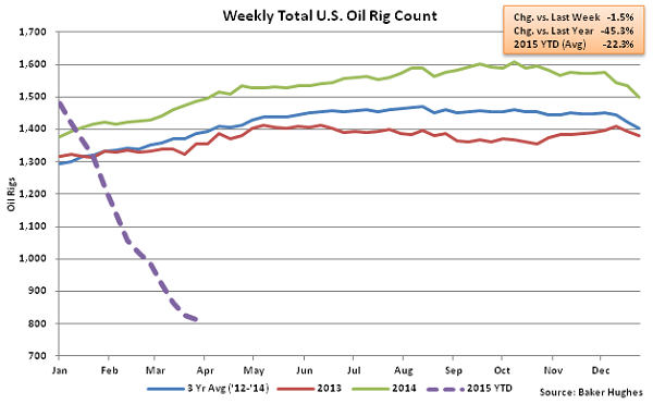 Weekly Total US Oil Rig Count - Apr 1