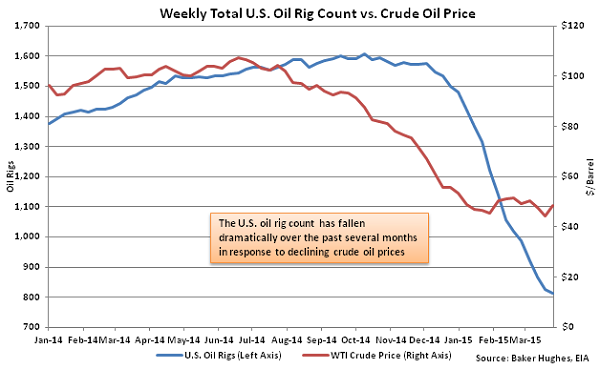 Weekly Total US Oil Rig Count vs Crude Oil Price - Apr 1