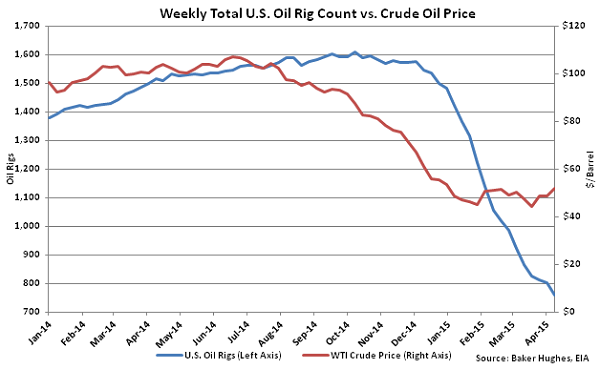 Weekly Total US Oil Rig Count vs Crude Oil Price - Apr 15