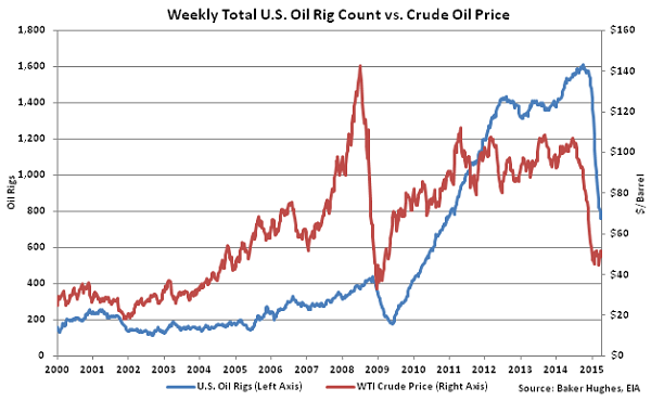 Weekly Total US Oil Rig Count vs Crude Oil Price2 - Apr 15