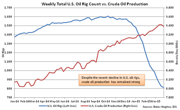 Weekly Total US Oil Rig Count vs Crude Oil Production - Apr 1