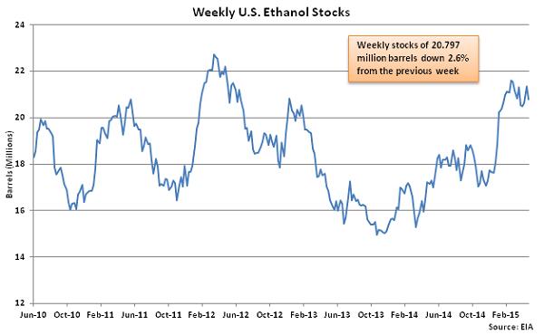 Weekly US Ethanol Stocks 4-29-15