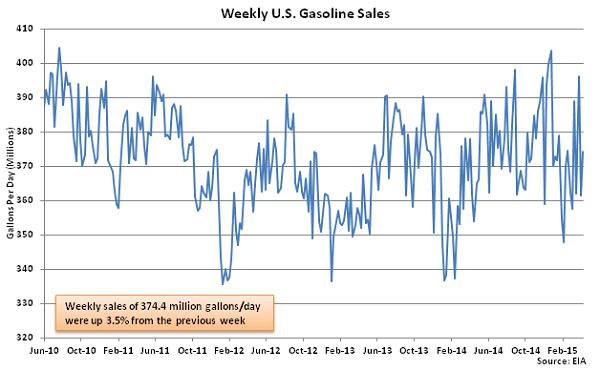 Weekly US Gasoline Sales 4-15-15