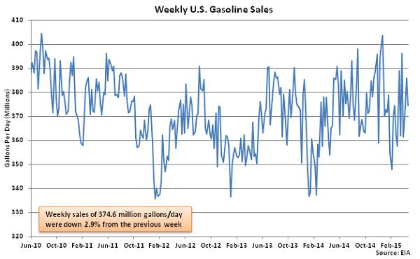 Weekly US Gasoline Sales 4-29-15