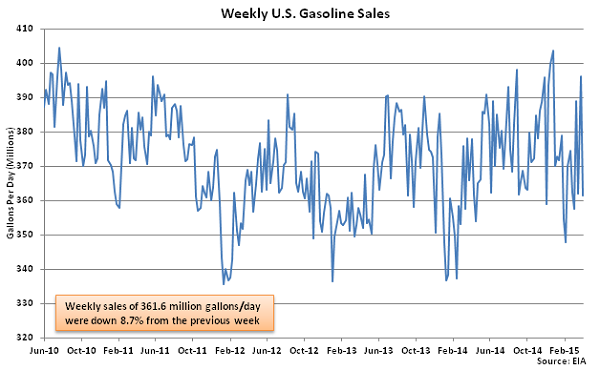 Weekly US Gasoline Sales 4-8-15