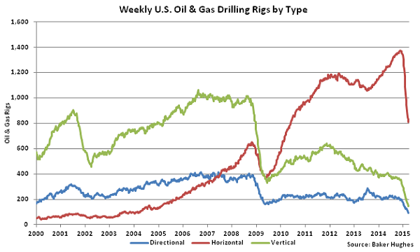 Weekly US Oil and Gas Drilling Rigs by Type - Apr 1
