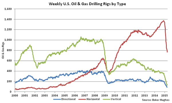 Weekly US Oil and Gas Drilling Rigs by Type - Apr 15
