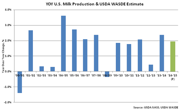 YOY US Milk Production & USDA WASDE Estimate - Apr