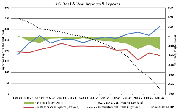 Annual US Beef and Veal Imports and Exports - May