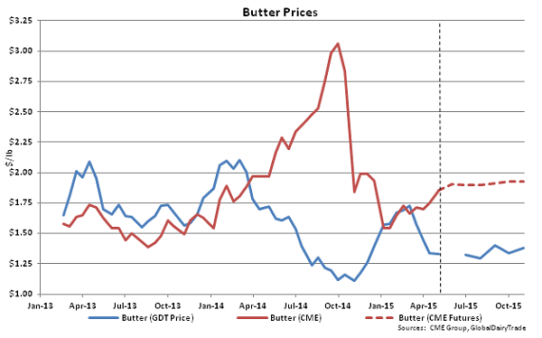 Butter Prices - May 5
