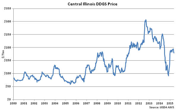Central Illinois DDGs Price - May