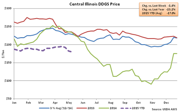 Central Illinois DDGs Price2 - May