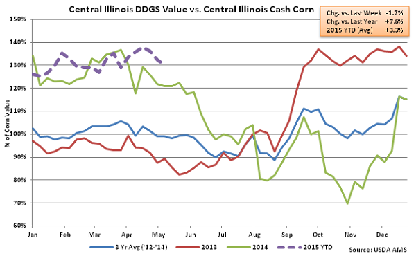 Central Illinois DDGs Value vs Central Illinois Cash Corn2 - May