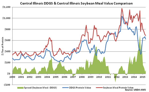 Central Illinois DDGs and Central Illinois Soybean Meal Value Comparison - May