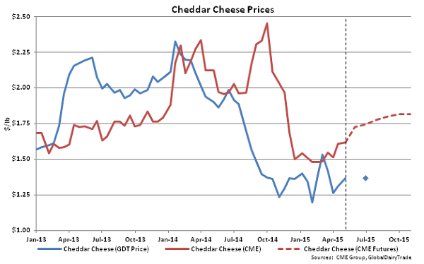 Cheddar Cheese Prices - May 5