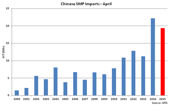 Chinese SMP Imports-April - May