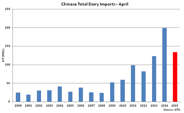 Chinese Total Dairy Imports-April - May