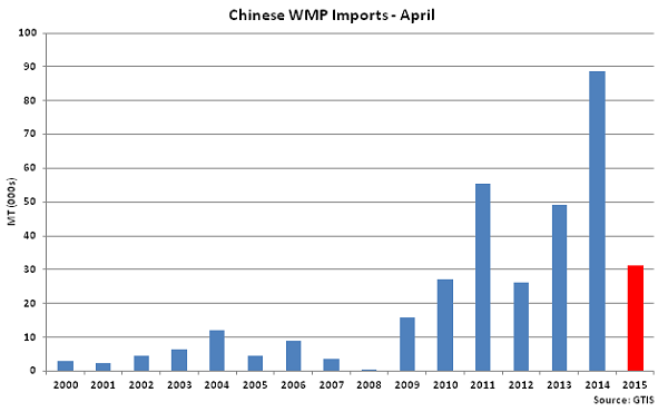 Chinese WMP Imports-April - May
