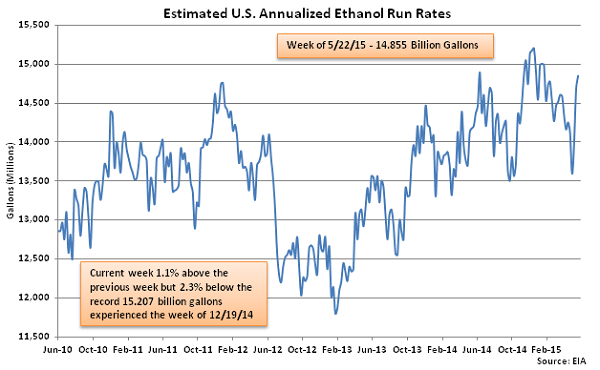 Estimated US Annualized Ethanol Run Rates 5-28-15