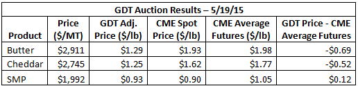 GDT Auction Results 5-19-15