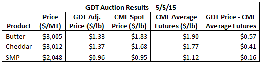 GDT Auction Results 5-5-15