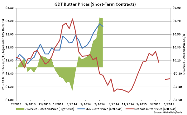 GDT Butter Prices (Short-Term Contracts) - May 5