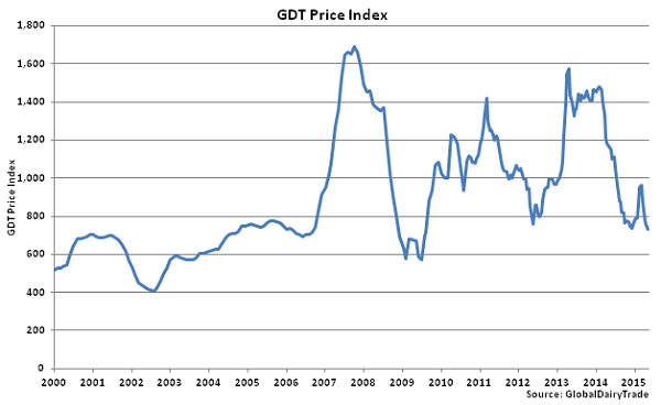 GDT Price Index - May 5