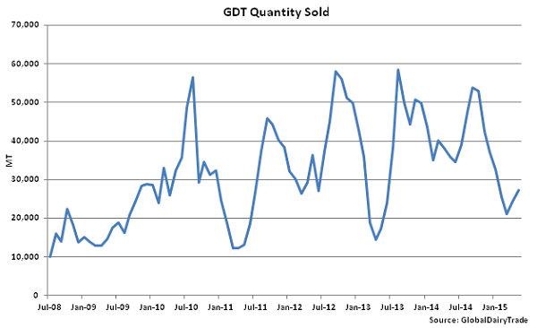 GDT Quantity Sold - May 5