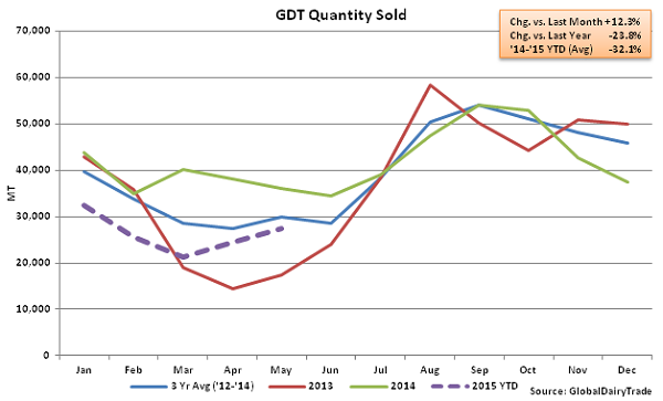 GDT Quantity Sold2 - May 5