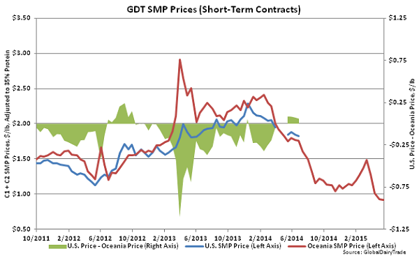 GDT SMP Prices (Short-Term Contracts)2 - May 19