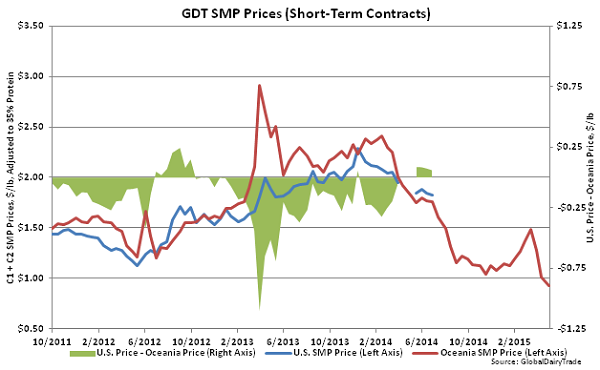 GDT SMP Prices (Short-Term Contracts)2 - May 5