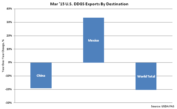 Mar'15 US DDGS Exports by Destination - May