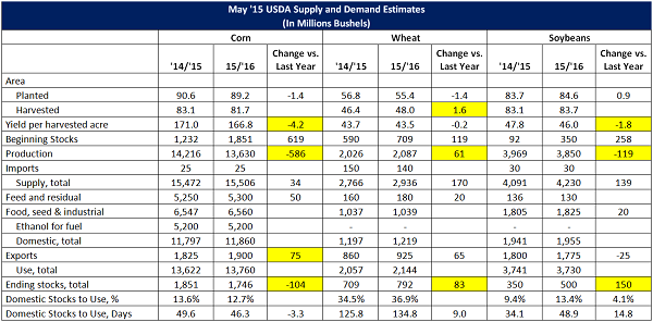 May '15 USDA World Agriculture Supply and Demand Estimates