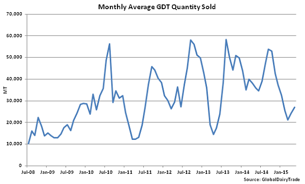 Monthly Average GDT Quantity Sold - May 19
