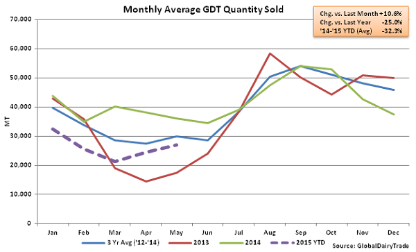Monthly Average GDT Quantity Sold2 - May 19